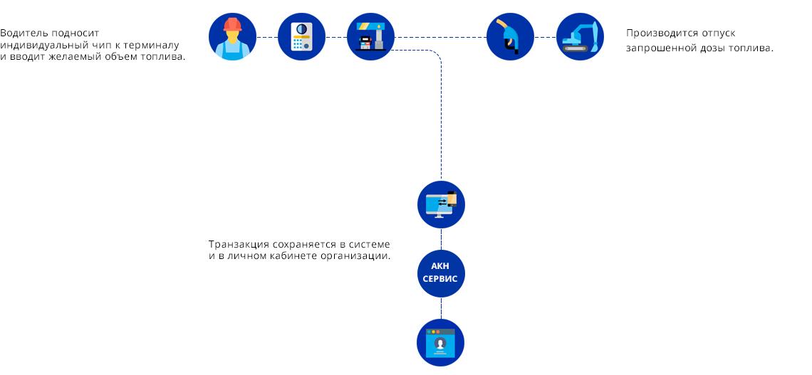 Инфографика: как работает АКН-Сервис